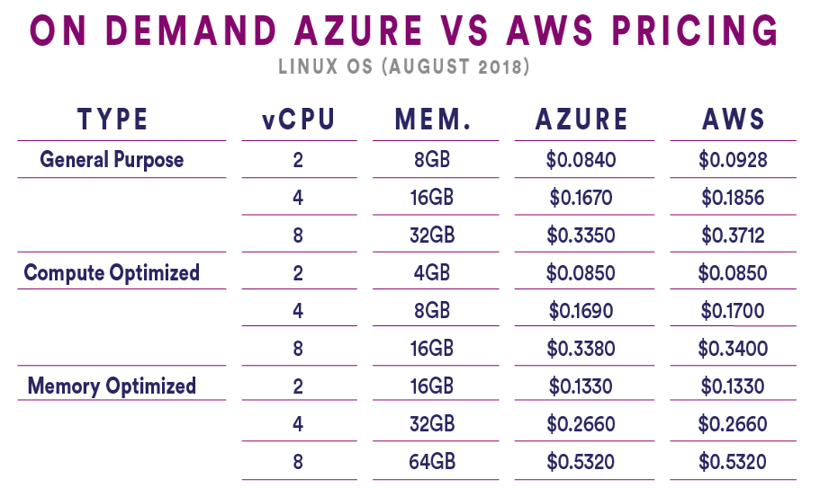 Azure vs AWS On Demand Linux OS pricing table as of August 2018.