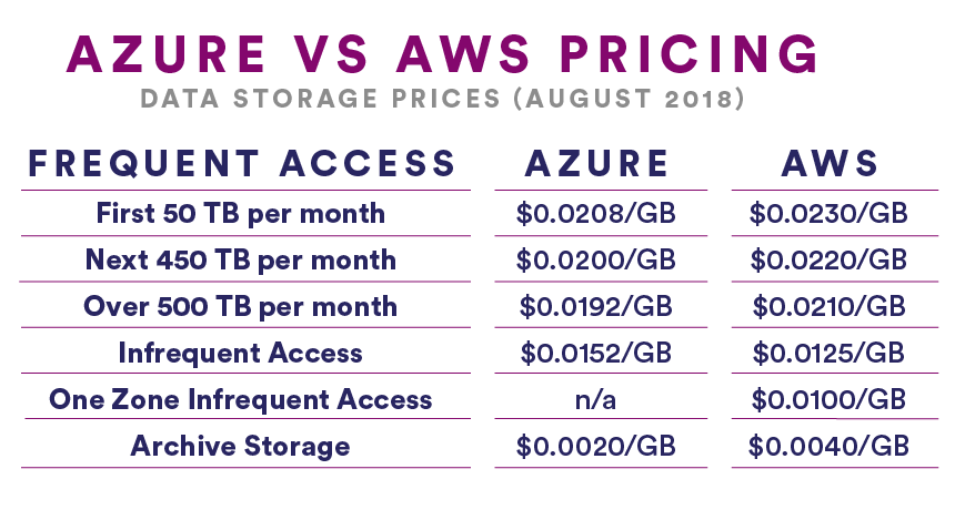 Azure vs AWS pricing for data storage as of August 2018.
