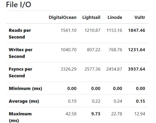 DigitalOcean vs Linode vs Vultr: A Comparison of Leading VPS