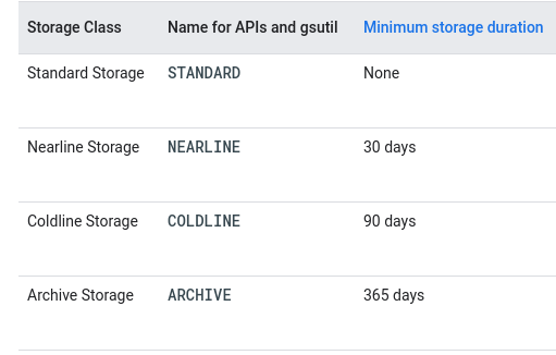 Storage Types in GCP