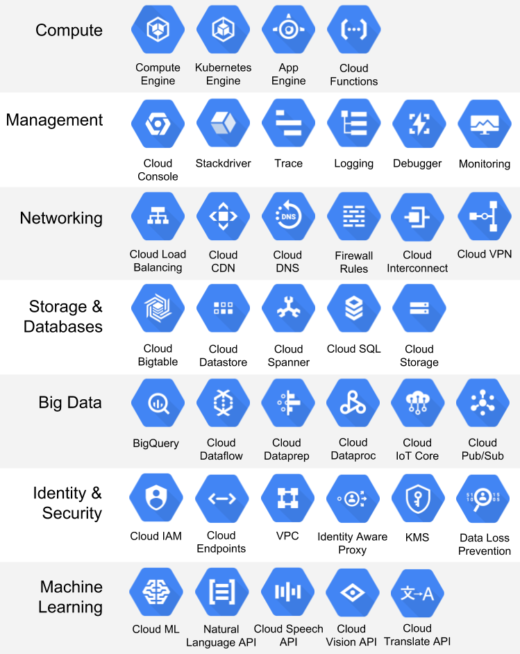 Google Cloud Services and Products