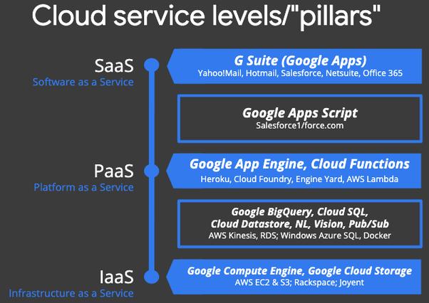 Service models of Google cloud